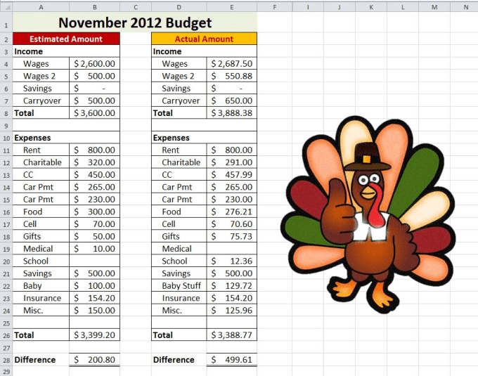 create a personal budget in excel by ashleyann3