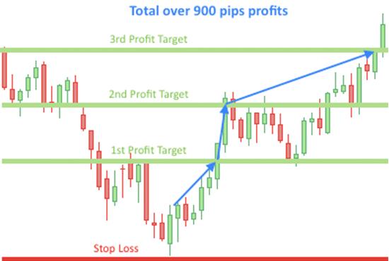 Forex profitable strategy pdf