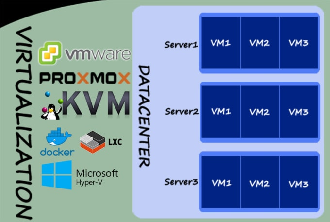 virtualize your server vmware hyper v proxmox kvm lxc docker