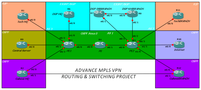 aphraz : I will help you with your Networking Labs in GNS3 OR Packet Tracer  for $5 on www fiverr com