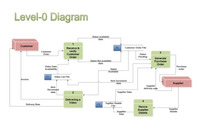 Design erdfd and help with your database assignments by dilani123 design erdfd and help with your database assignments ccuart Gallery