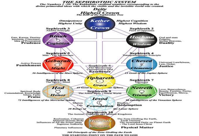 Black Evil Eye Bracelet Protection Bracelet Kabbalah by ... |Kabbalah Colors Meaning