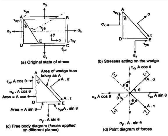 engineering homework