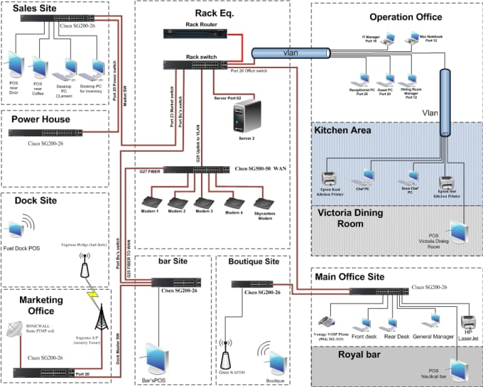Design Network Diagram In Visio By Omairali