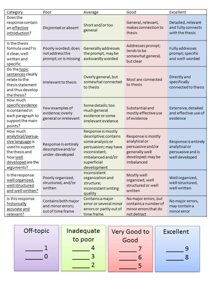 ap us government essay rubric Ap government essay rubric for unit tests - mr addie for all essays, a general rubric was developed based on the actual ap essay test rubric to guide scoring on your unit tests this rubric is then modified by the instructor to be content specific for each essay evaluated these scores are then converted to points per essay.