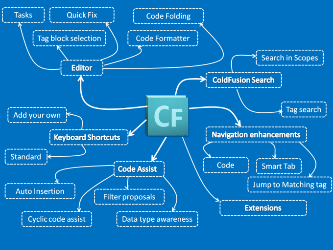 umairkhan92 : I will troubleshoot your coldfusion application for $5 on  www fiverr com