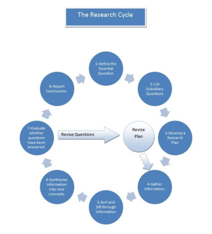an essay on purchased in process research and development Term paper warehouse has free essays, term papers, and book reports for students on almost every research topic.