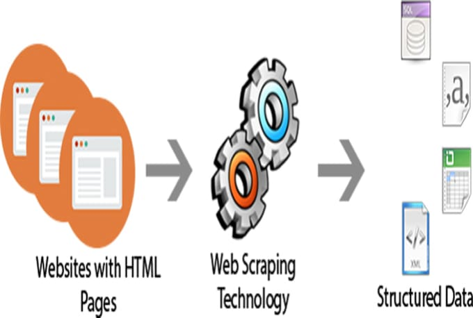 advanced knowledge extraction from webpages using Many physiology and bioinformatics research institutions and websites have opened their own data analysis services and other related web services it is therefore very important to be able to quickly and effectively select and extract features from the web service pages to learn about and use these.