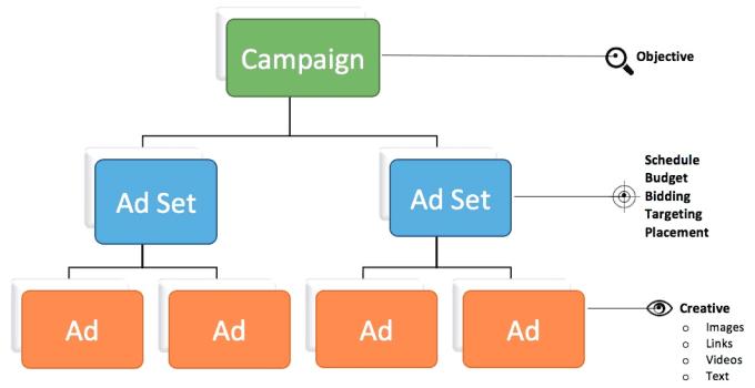 Kết quả hình ảnh cho Campaign – Ad Set – Ad
