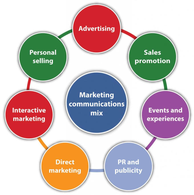 an overview of the four important steps involved in promoting a product or idea The seven steps of bah model are: new product strategy, idea generation, screening and evaluation, business analysis, development, testing, and it is in the front end where the organization formulates a concept of the product to be developed and decides whether or not to invest resources in the further.