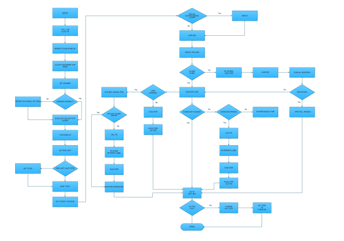 Create Flow Chart On Visio By Umrani87