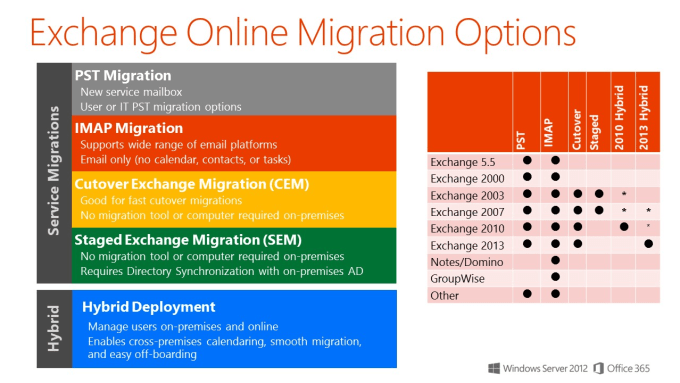 office 2010 office 365 support