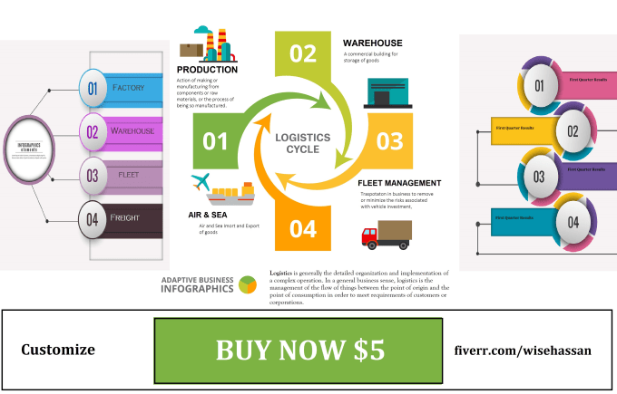 create infographic flowchart timeline process for  business