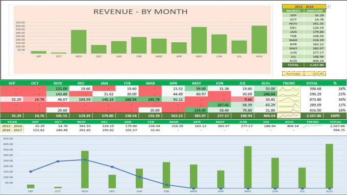 Provide You Sales Dashboard With Graph In Excel By Elaineteo - Sales dashboard excel