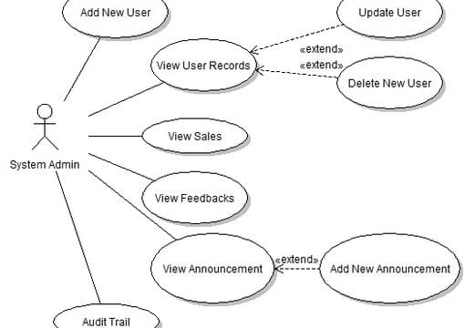 create a use case diagram for you by sky4