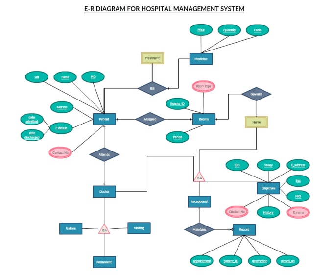 Create erds dfds class usecase activity diagram create erds dfds class usecase activity diagrams for you ccuart Image collections