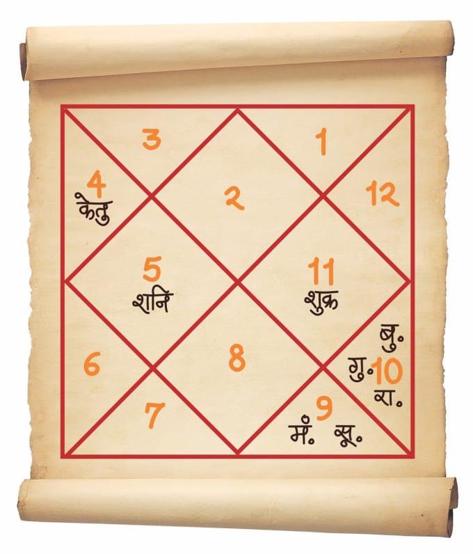 Besplatno preuzimanje kundli utakmice izrade softvera na hindiju