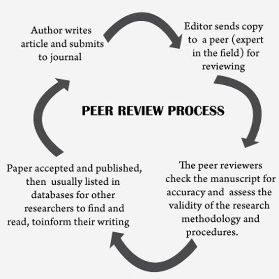 publishing dissertation journal article The journal article format dissertation contains the you must request copyright permission from the publishing journal to include the article in your.