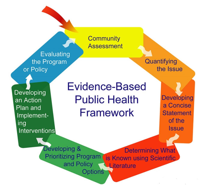 evidence based plan for the implementation and evaluation of care Teaching ebp: implementation of evidence: evidence-based care) in preparing the learner to engage in implementation, they must have evaluation in mind.