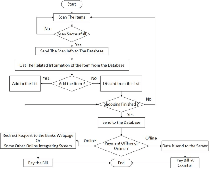 Creat Flow Chart Or Uml Diagram For Given Scenario By Sciencesimpact
