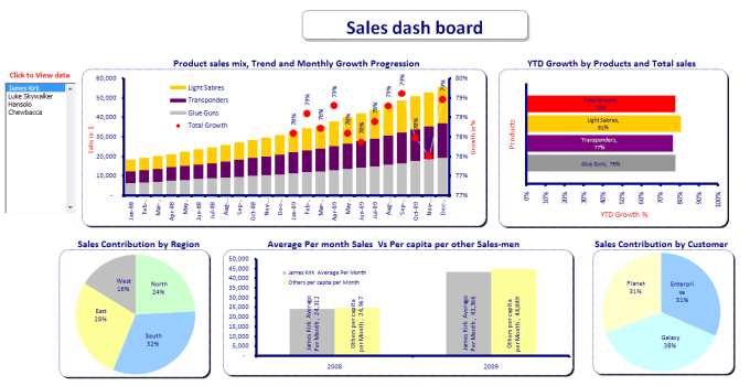 create a dashboard for tracking sales by shisonline