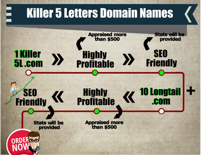 I will find highly profitable five letters dot com domains