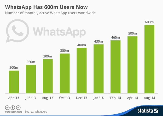 filter 50 000 Whatsapp numbers