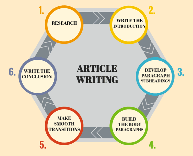 Articles writing services seo