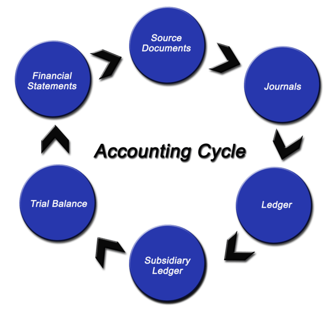 accounting cycle paper The accounting cycle is the name provided to the cumulative procedure of recording and processing the accounting occasions of a business accounting cycle.
