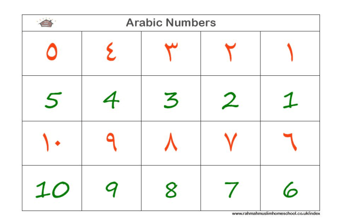 juwayriyah : I will teach you Arabic numbers from one to ten for $5 on  www fiverr com