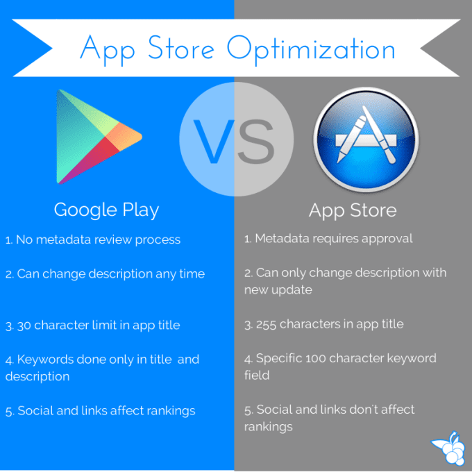 write Best ASO friendly description for Google Play store or Apple app store