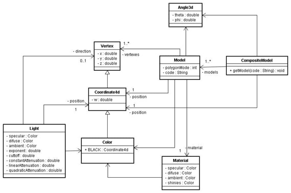 Do Uml Dfd Er Diagrams For Your Project By Creativitypj