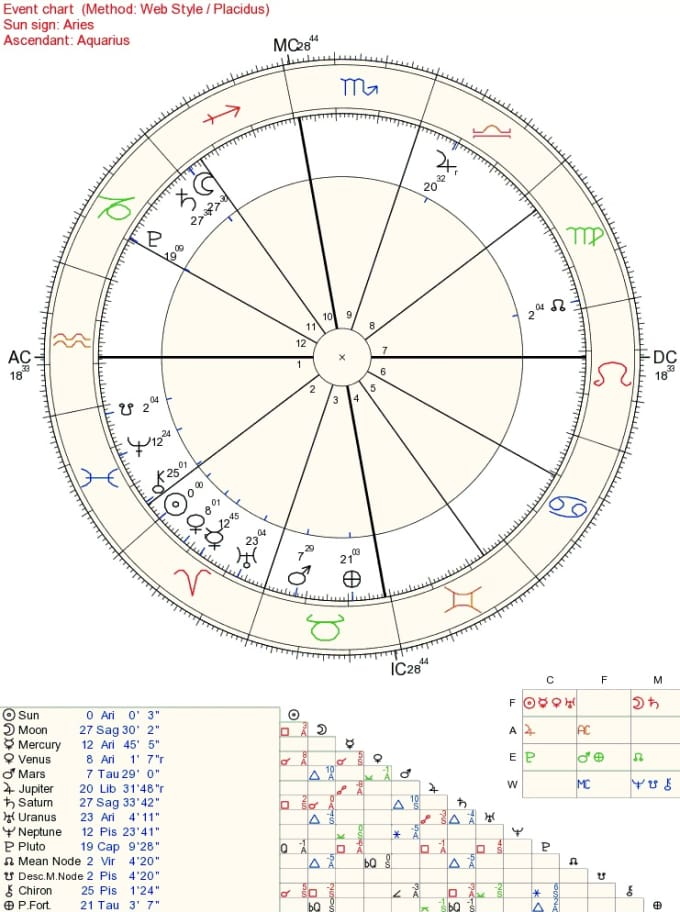 Do Astrological Natal Charts By Abrahamelin