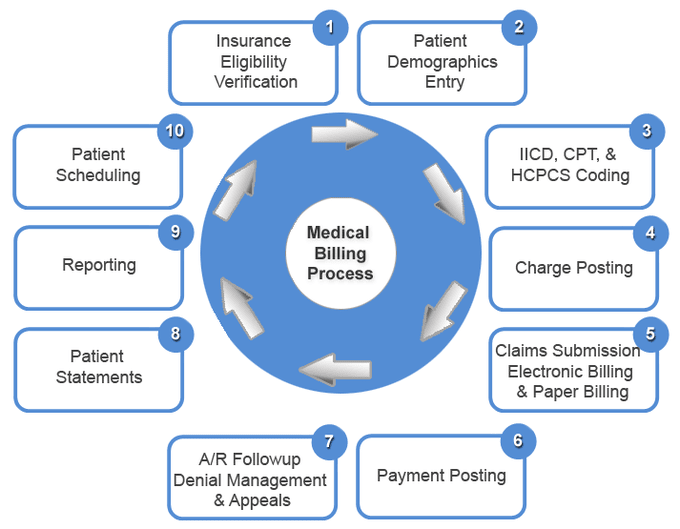 patient billing system abstract Review: abstracting the medical records  it is usually impractical to abstract the patient's medical record immediately upon discharge from the hospital, since there is always the inevitable delay in incorporating into the medical record the various diagnostic and treatment reports needed for abstracting.