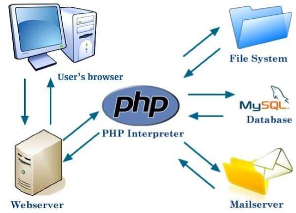 Php Language Pdf