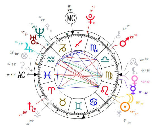 Read Astrological Natal Chart Western Or Vedic By Lyubomiragerova