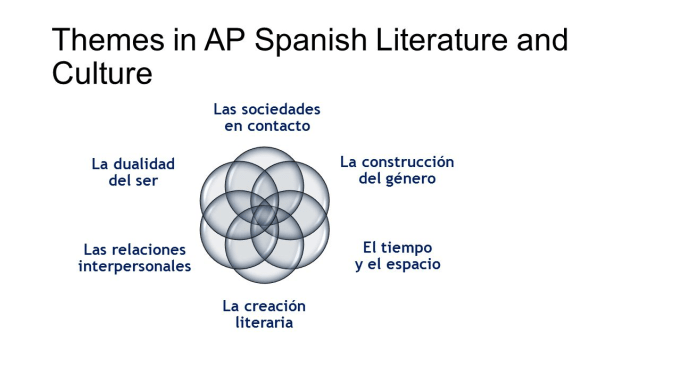translate essay to spanish Translation of essay in english translate essay in english online and download now our free translator to use any time at no charge.