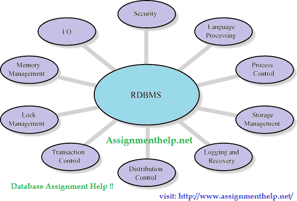 introduction to rdbms oodbms and ordbms information technology essay An object-oriented database management system relational database management system (ordbms)  is a cloud-based technology designed to automate many.
