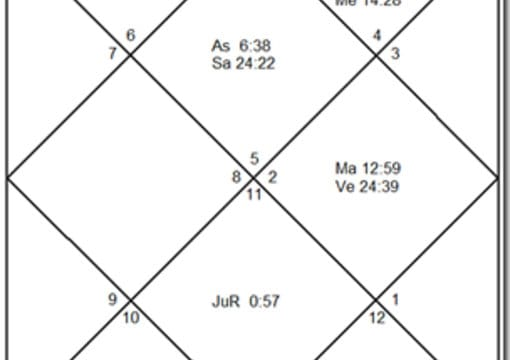 Prepare Vedic Astrology Chart You Get Authentic Indian Vedic