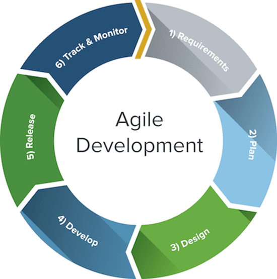 how have our ideas of agile development environments affected this traditionally non user input envi It has been stated that it provides a competitive edge to organizations can you think of a company that uses it strategically perform some research on such a company and discuss its case in this thread make sure to use this week's material in your analysis eg use porter value chain or other.
