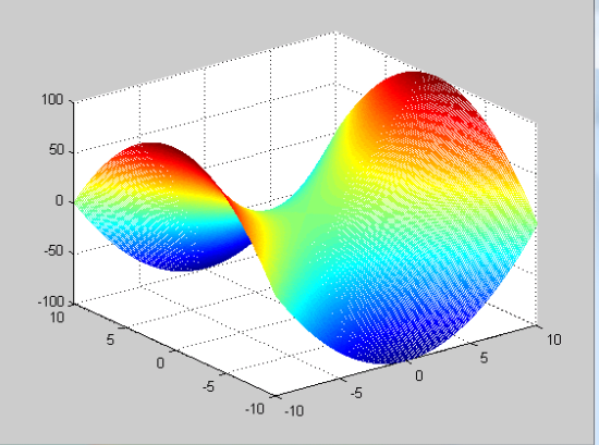 conclusion of matlab project The aim of this project is to study and understand sdr using matlab in audio frequency band in this project, both analog and digital modulation and demodulation methods are.
