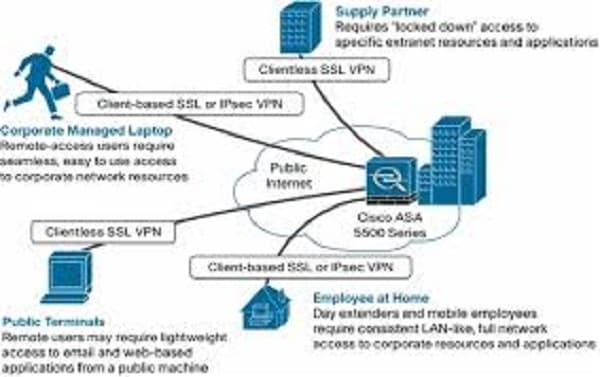 setup Cisco ASA Firewall configuration