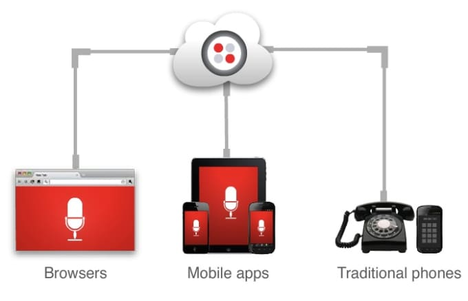 develop a web Soft Phone to make and receive calls