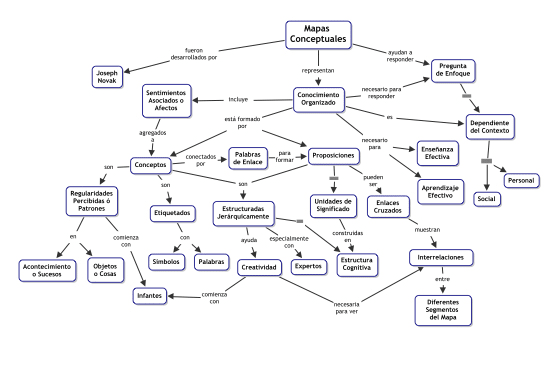 make an excellent professional conceptual map by neiryfranco