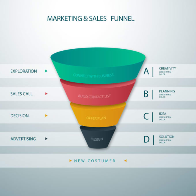 Design A Sales Funnel By Resume Help
