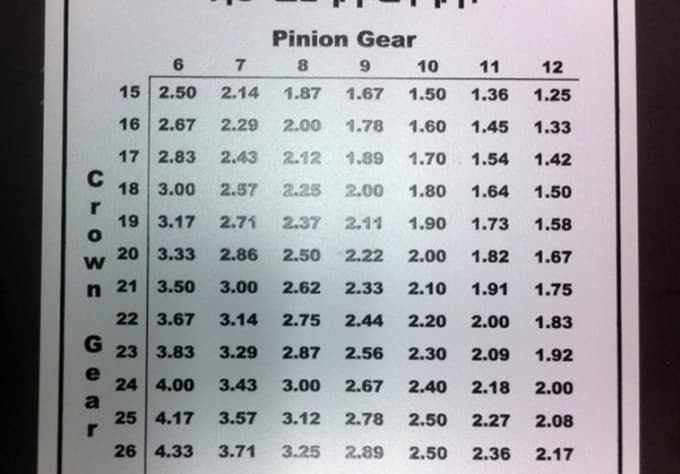 Ho slot car gear ratio chart what color is 19 on a roulette wheel