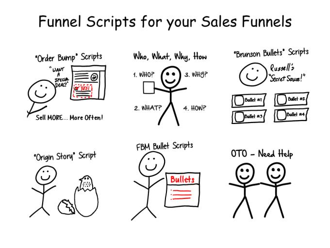 The Buzz on Clickfunnels Scripts