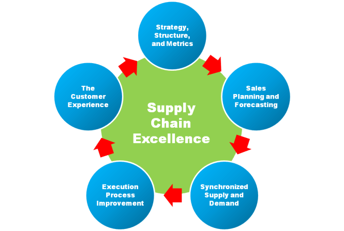 agrifood supply chain management management essay This free business essay on essay: supply chain is perfect for improving the functioning of the supply chain management in terms of reducing the time and.
