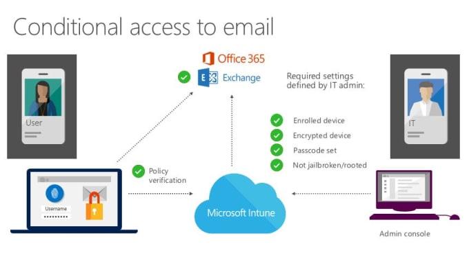office 365, Adfs, EMS, Azure