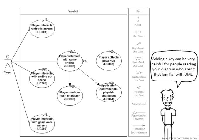 Do all uml diagrams by jmwglobal do all uml diagrams ccuart Gallery